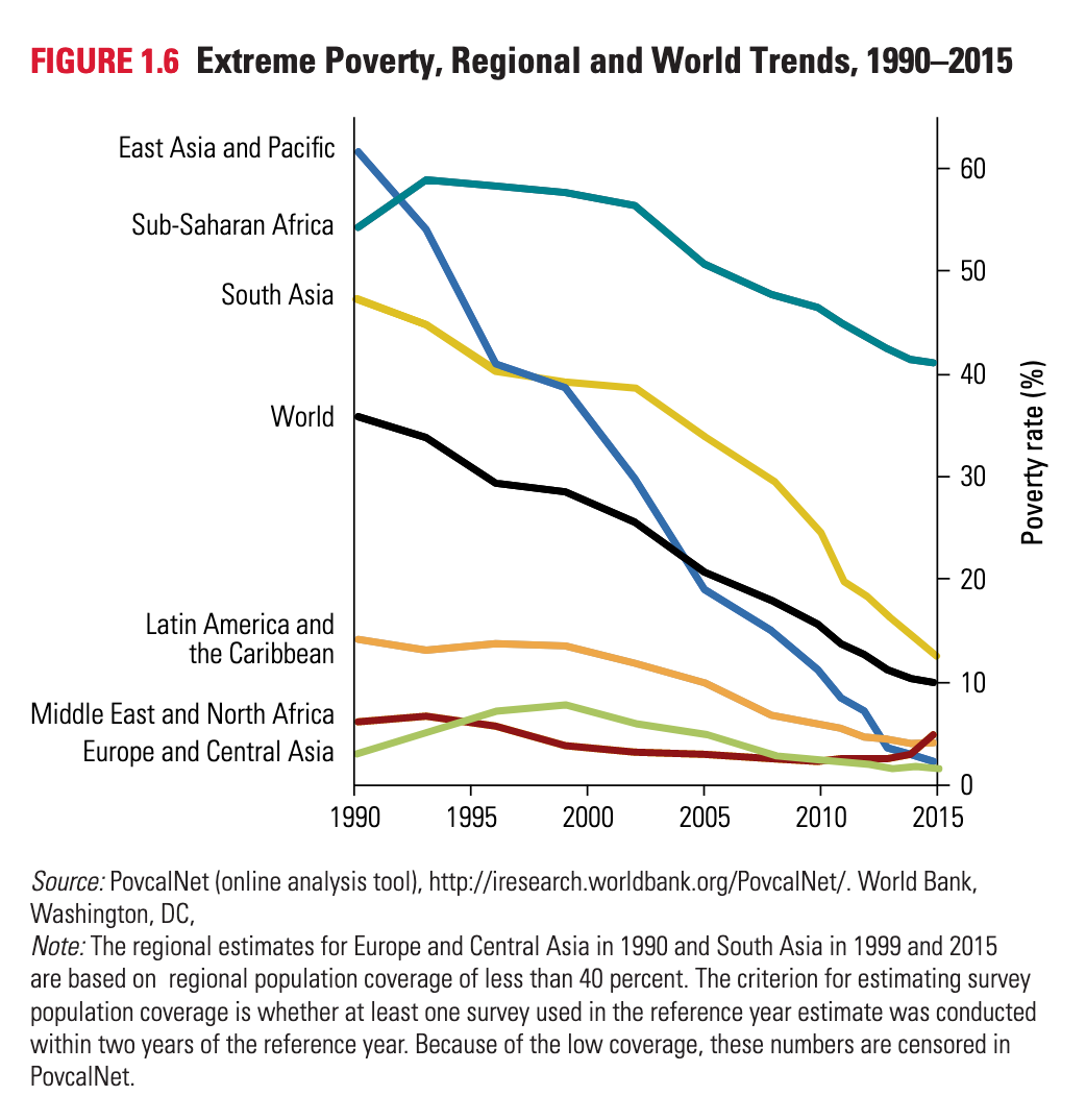 Extreme Poverty Trends